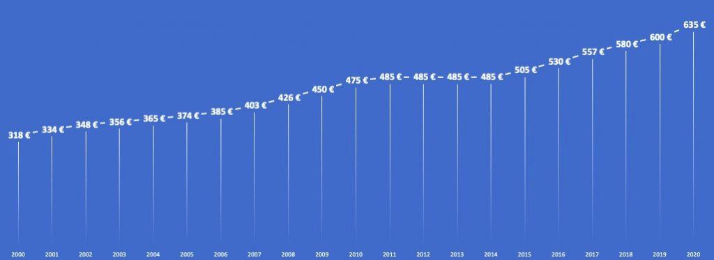 salário mínimo nacional 20 anos